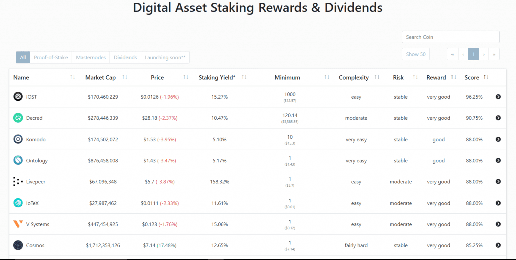 IOST Tops other Cryptocurrencies in Digital Asset Staking